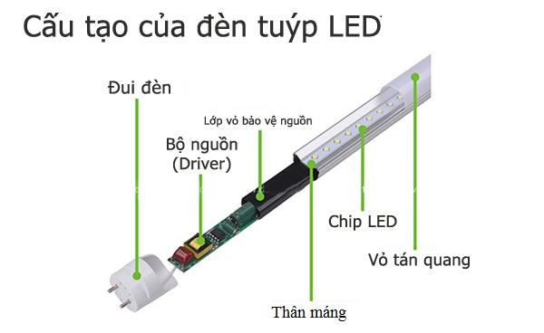 Cấu tạo Đèn LED tuýp
