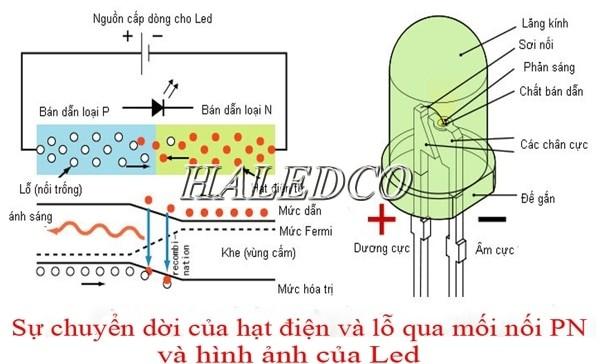 Sơ đồ thể hiện nguyên lý hoạt động của đèn led