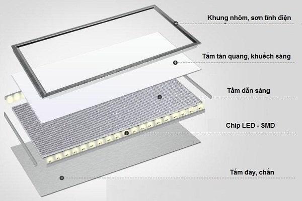 Ưu điểm và ứng dụng của Đèn Led Panel trong thực tế đời sống